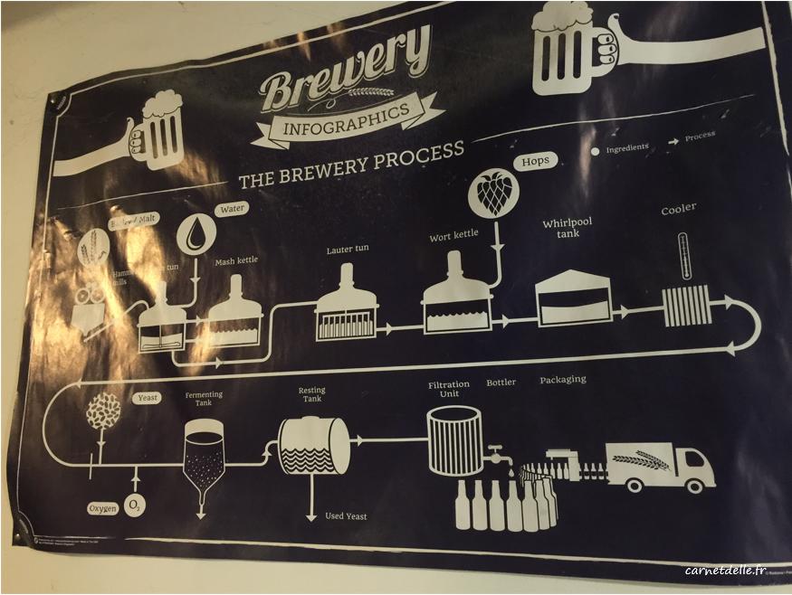 Procédé de fabrication de bière